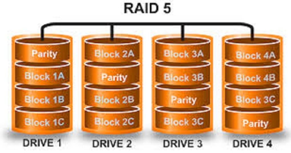 serveur raid5